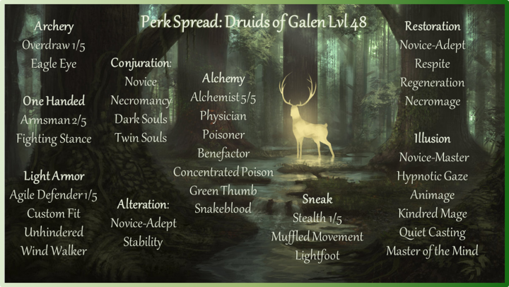 Tamriel vault character build the druids of galen archery the early levels of the druid play much like a hunter making regular use of his bow to deliver poisons the key perk is eagle eye not only is it mightylinksfo