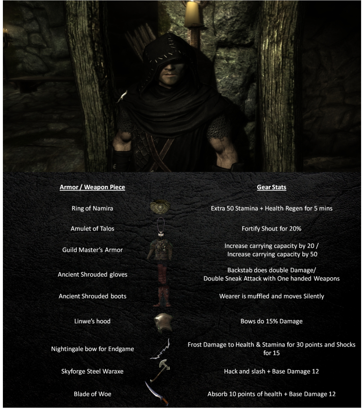 Tamriel Vault - Character Build: The Assassins of Skyrim